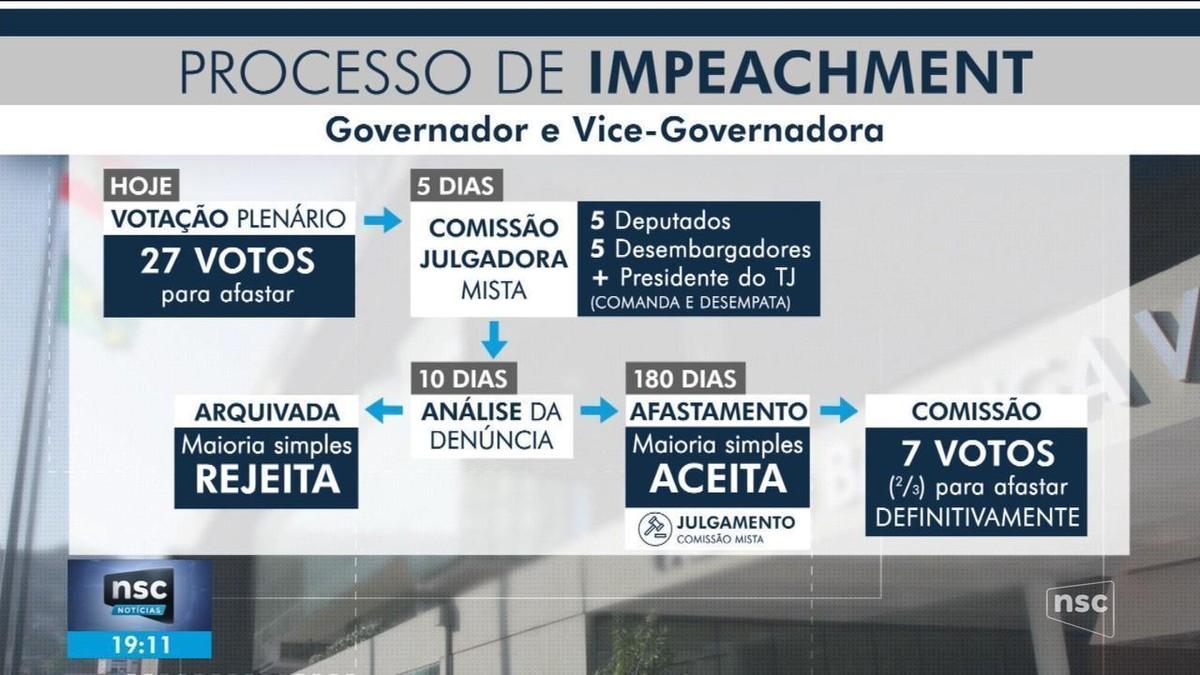 Deputados de SC decidem continuar o processo de impeachment do governador e da vice