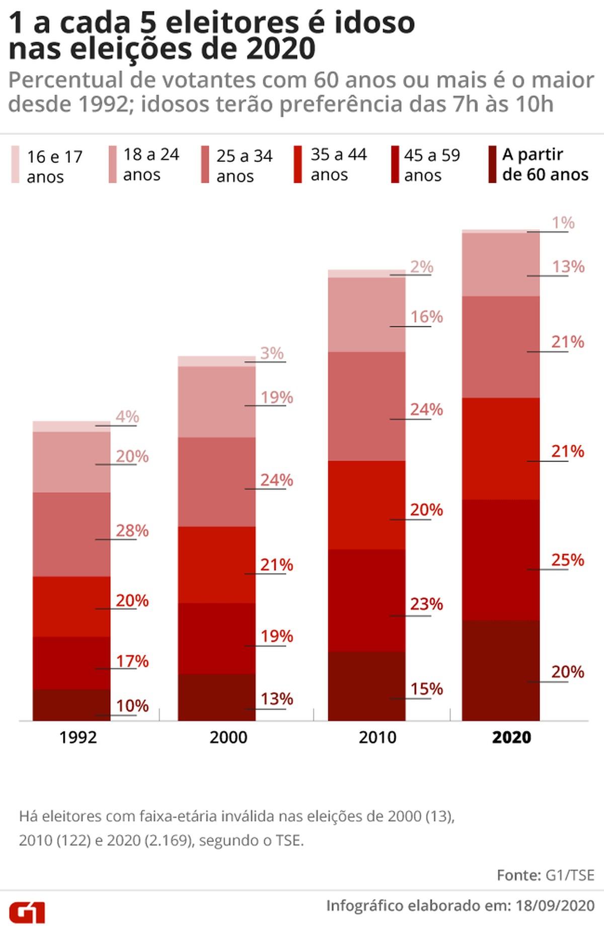 Percentual de eleitores idosos é o maior desde 1992; brasileiros com mais de 60 anos já representam 1/5 do eleitorado