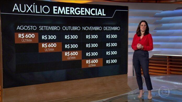 Governo estima que 5,7 milhões não vão receber parcelas de R$ 300 do auxílio emergencial